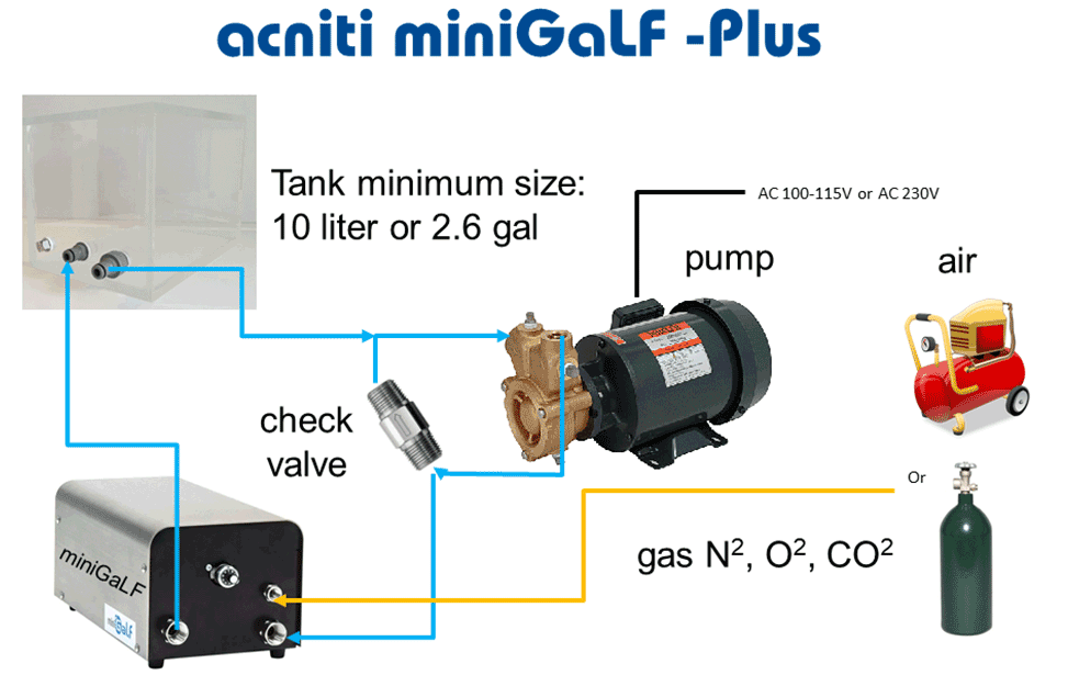 acniti system overview miniGaLF -Plus