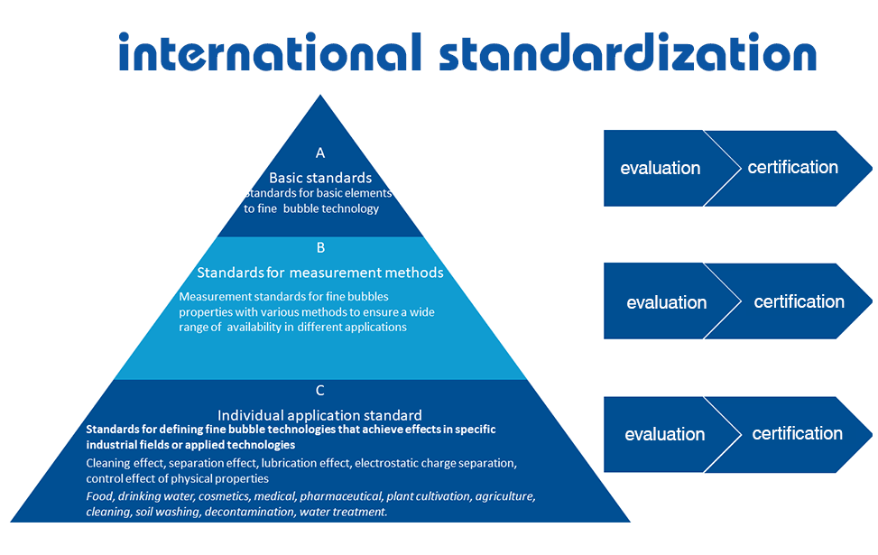 Three layer ISO International Standardization ISO 20480-1