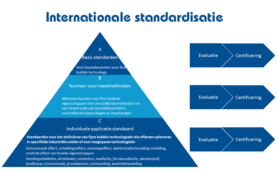 Drie-laag ISO International Standardization ISO 20480-1