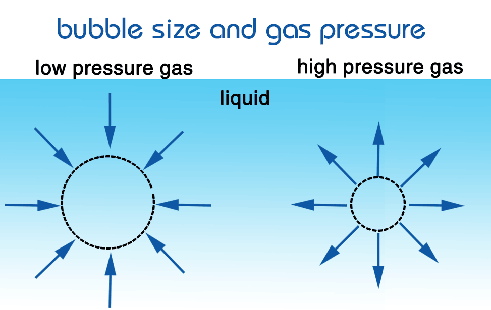 Ultra fine bubbles size and gas pressure