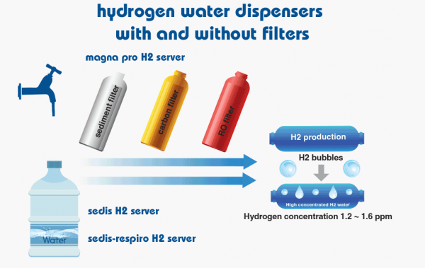 hydrogen water dispensers with and without filters