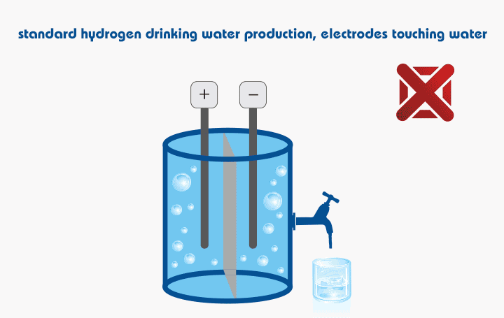 Hydrogen drinking water production with electrodes submersed in the drinking water is a possible health issue