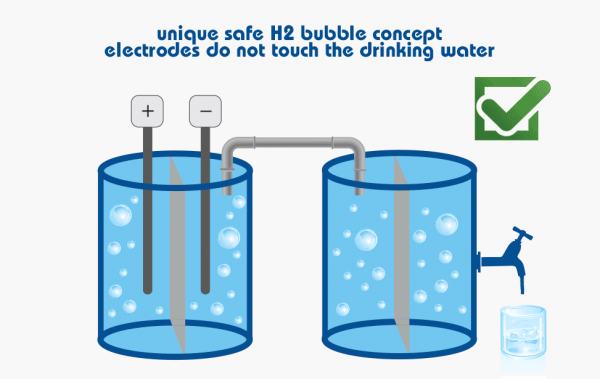 Unique safe H2 bubble concept electrodes do not touch drinking water